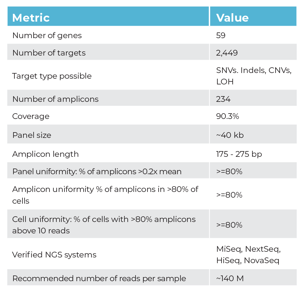 Perfomance Details Table